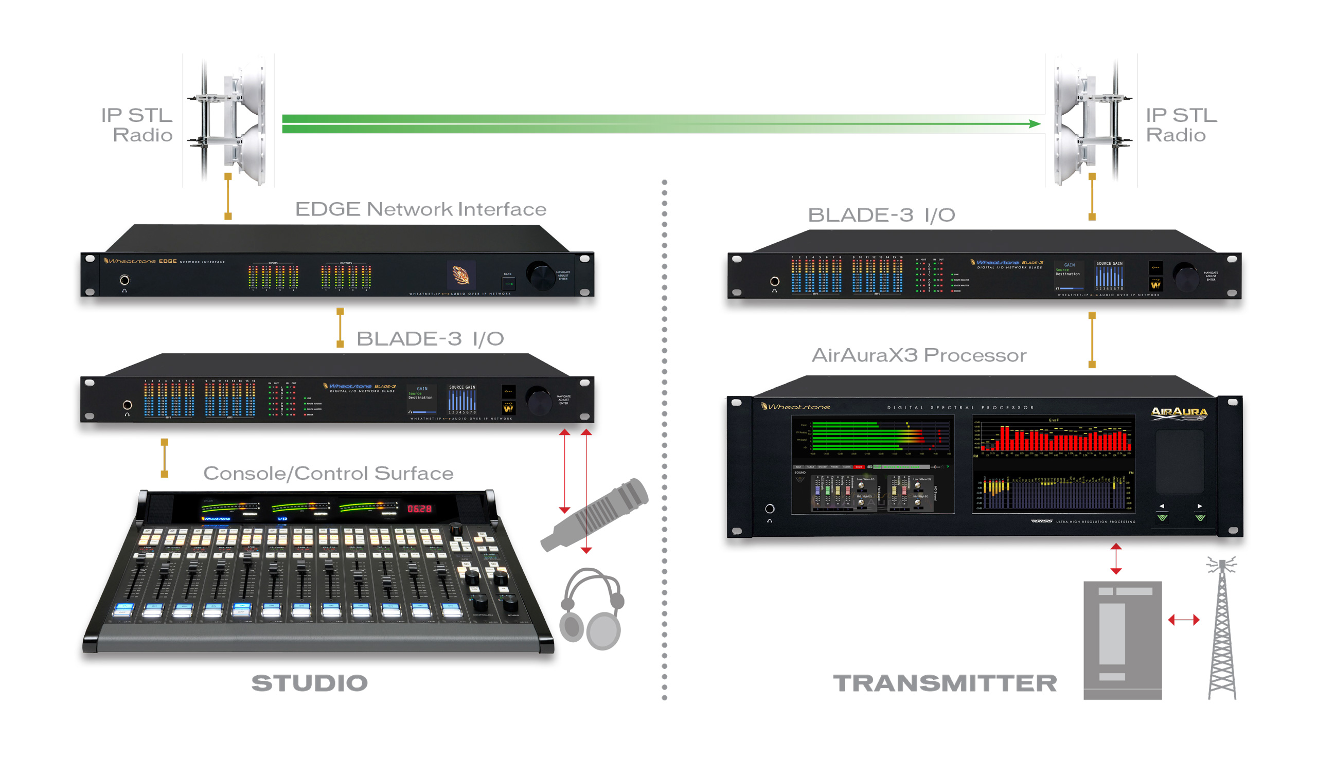 Radio and Audio